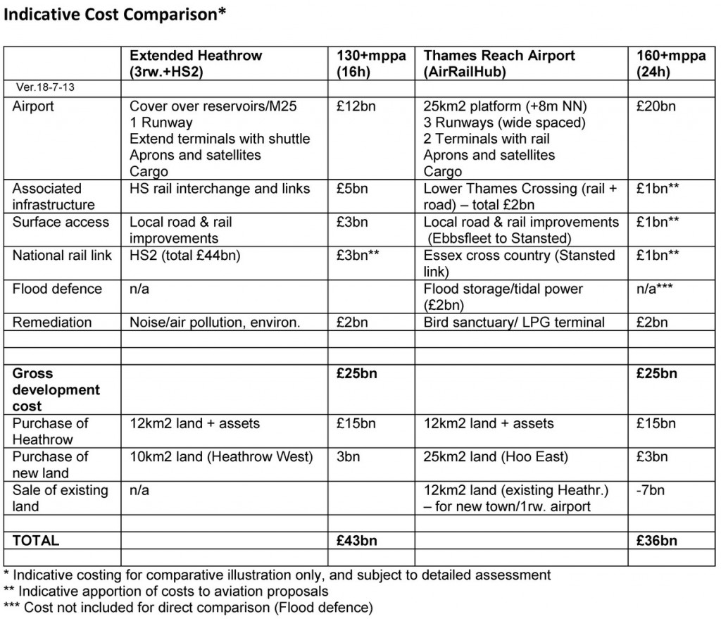 TRA - indicative cost comparison18.7.13