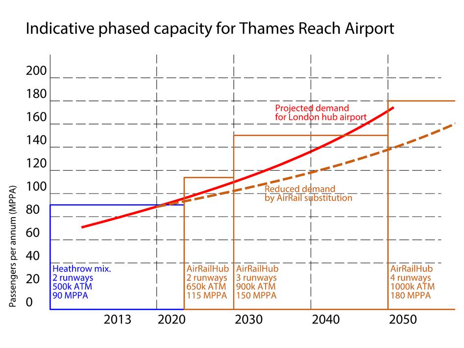 TRA_phased-capacity